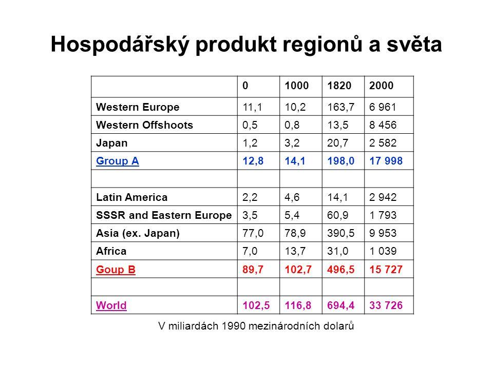 Hospodářský produkt regionů a světa 0100018202000 Western Europe11,110,2163,76 961 Western Offshoots0,50,813,58 456 Japan1,23,220,72 582 Group A12,814,1198,017 998 Latin America2,24,614,12 942 SSSR and Eastern Europe3,55,460,91 793 Asia (ex.