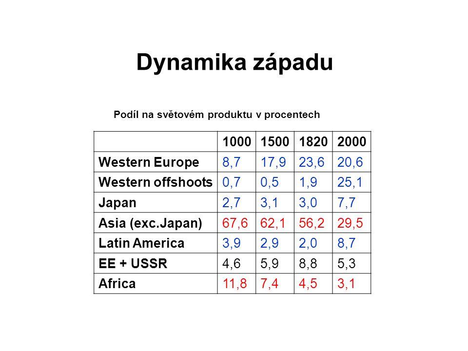Dynamika západu Podíl na světovém produktu v procentech 1000150018202000 Western Europe8,717,923,620,6 Western offshoots0,70,51,925,1 Japan2,73,13,07,7 Asia (exc.Japan)67,662,156,229,5 Latin America3,92,92,08,7 EE + USSR4,65,98,85,3 Africa11,87,44,53,1