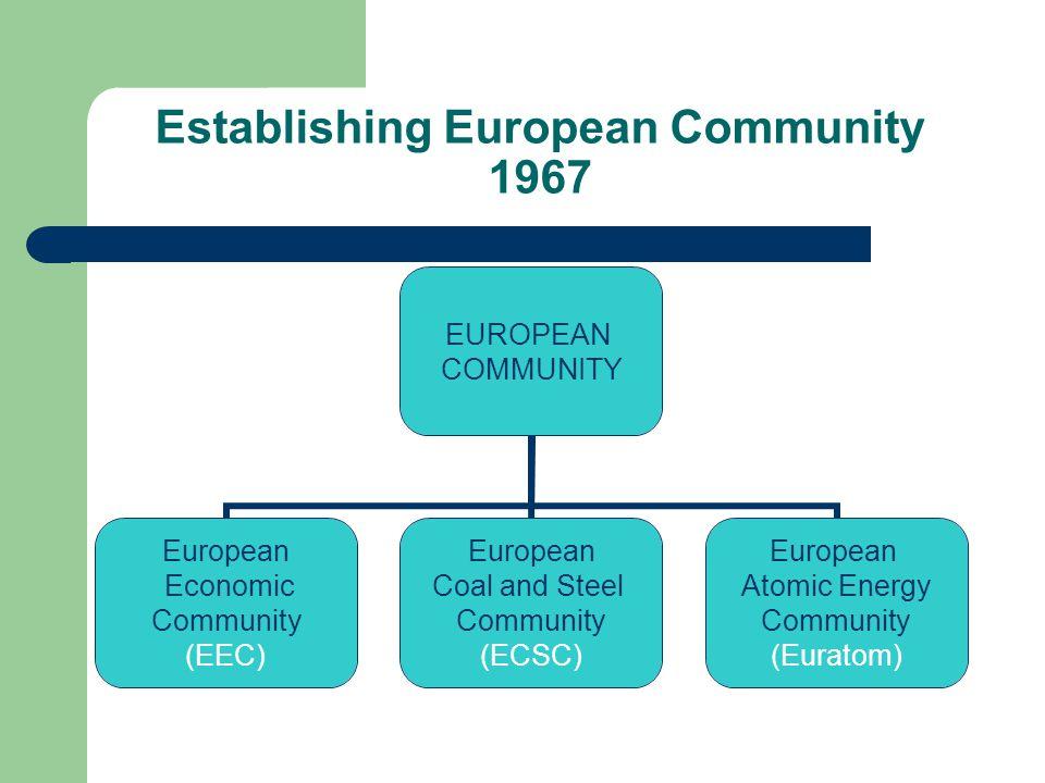 Establishing European Community 1967 EUROPEAN COMMUNITY European Economic Community (EEC) European Coal and Steel Community (ECSC) European Atomic Ene