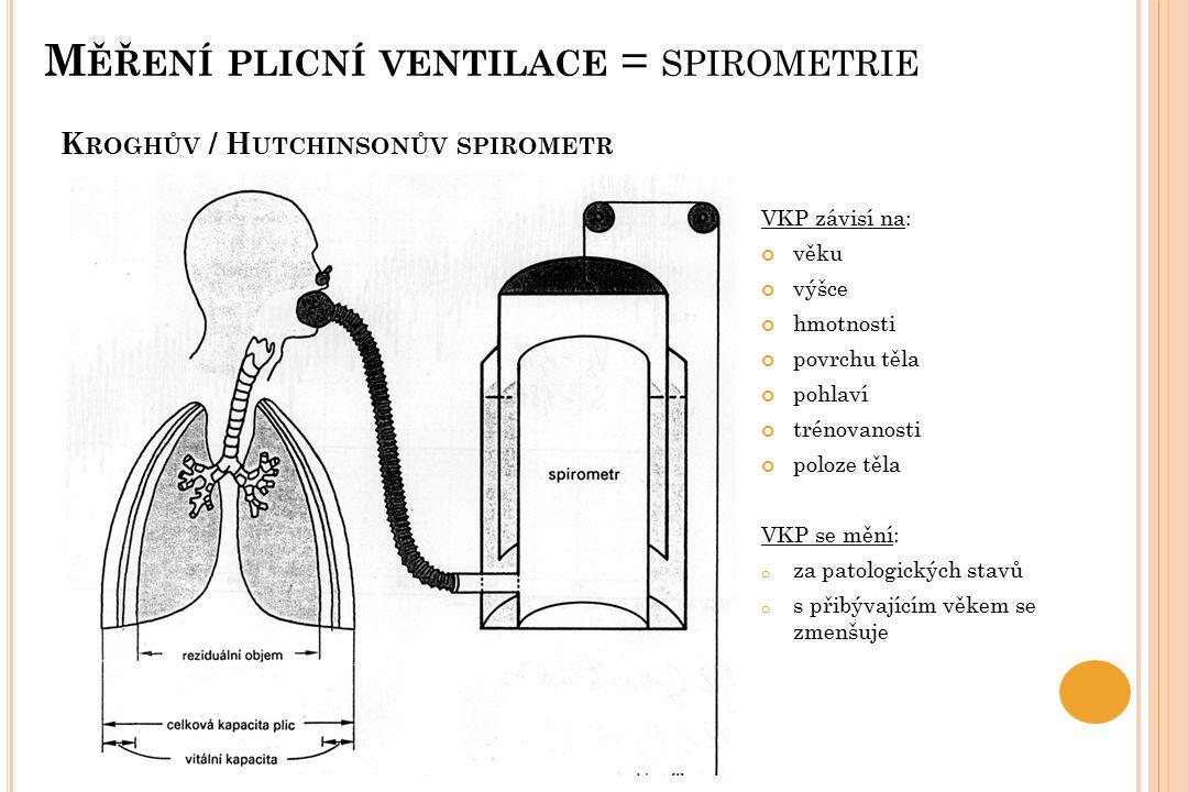 K ROGHŮV / H UTCHINSONŮV SPIROMETR VKP závisí na: věku výšce hmotnosti povrchu těla pohlaví trénovanosti poloze těla VKP se mění: o za patologických s