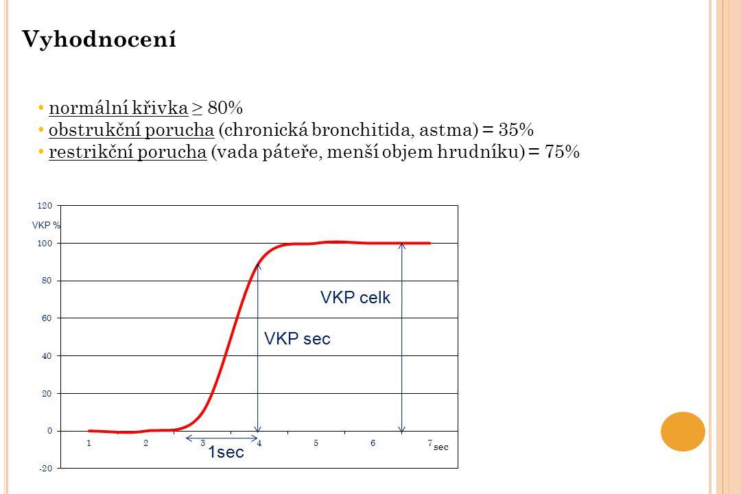 1sec VKP celk VKP sec VKP % normální křivka ≥ 80% obstrukční porucha (chronická bronchitida, astma) = 35% restrikční porucha (vada páteře, menší objem