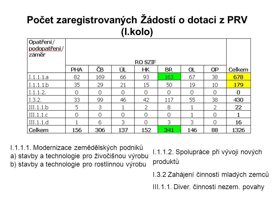 Počet zaregistrovaných Žádostí o dotaci z PRV (I.kolo) I.1.1.1.