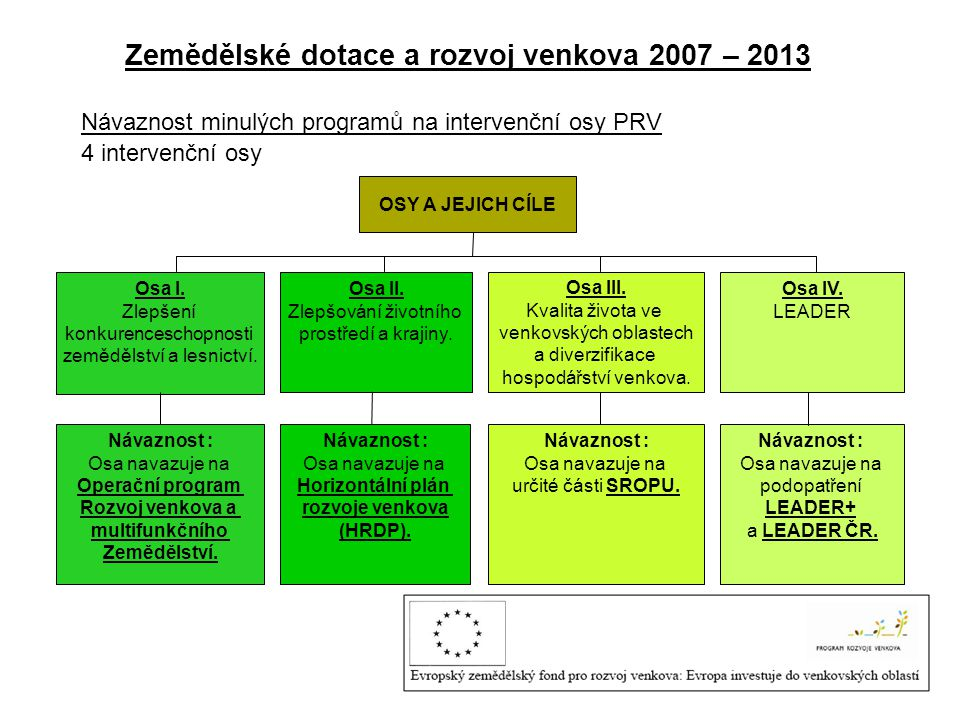 Zemědělské dotace a rozvoj venkova 2007 – 2013 Návaznost minulých programů na intervenční osy PRV 4 intervenční osy OSY A JEJICH CÍLE Osa I.