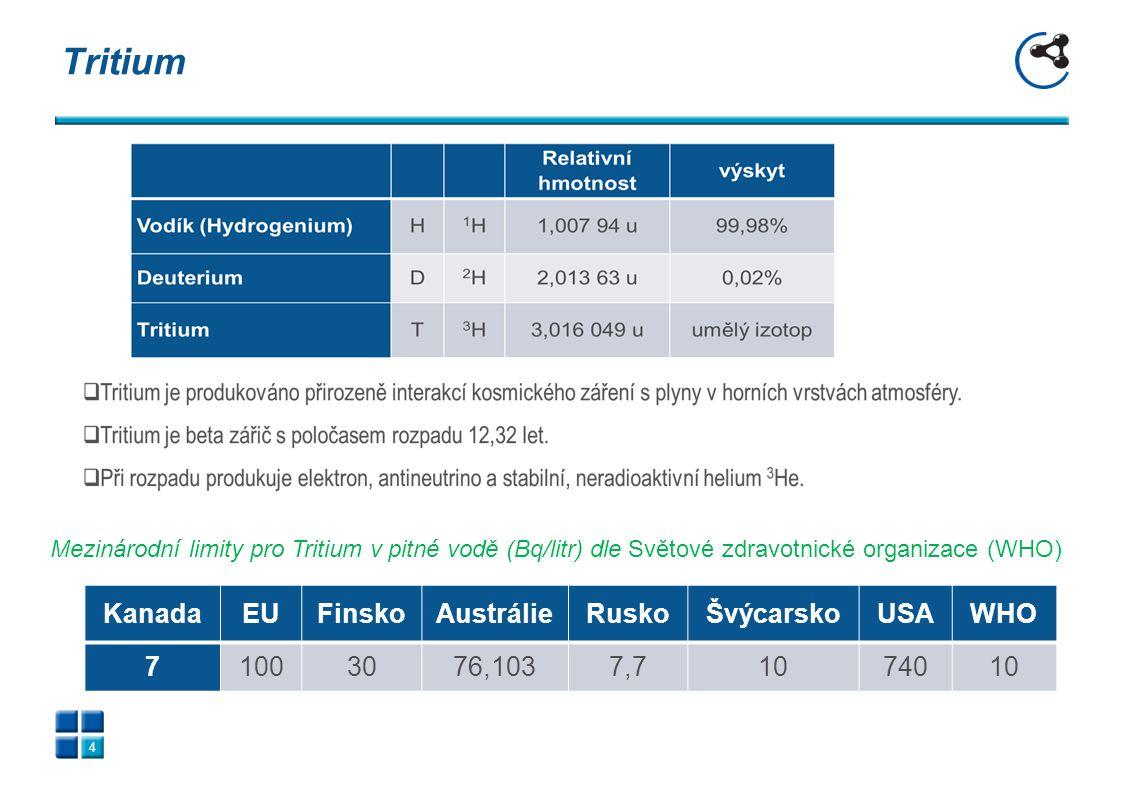 Tritium 4 KanadaEUFinskoAustrálieRuskoŠvýcarskoUSAWHO 71003076,1037,71074010 Mezinárodní limity pro Tritium v pitné vodě (Bq/litr) dle Světové zdravot