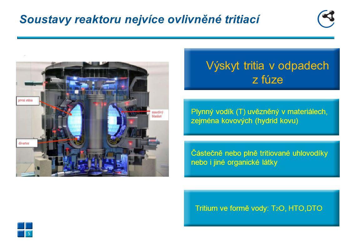 Soustavy reaktoru nejvíce ovlivněné tritiací 5 Výskyt tritia v odpadech z fúze Tritium ve formě vody Tritium ve formě vody: T 2 O, HTO,DTO Částečně ne