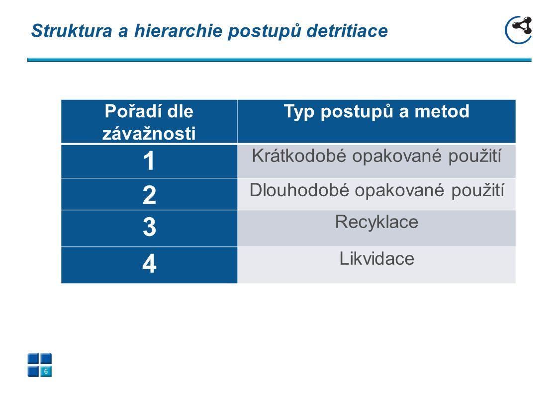 Struktura a hierarchie postupů detritiace Pořadí dle závažnosti Typ postupů a metod 1 Krátkodobé opakované použití 2 Dlouhodobé opakované použití 3 Re
