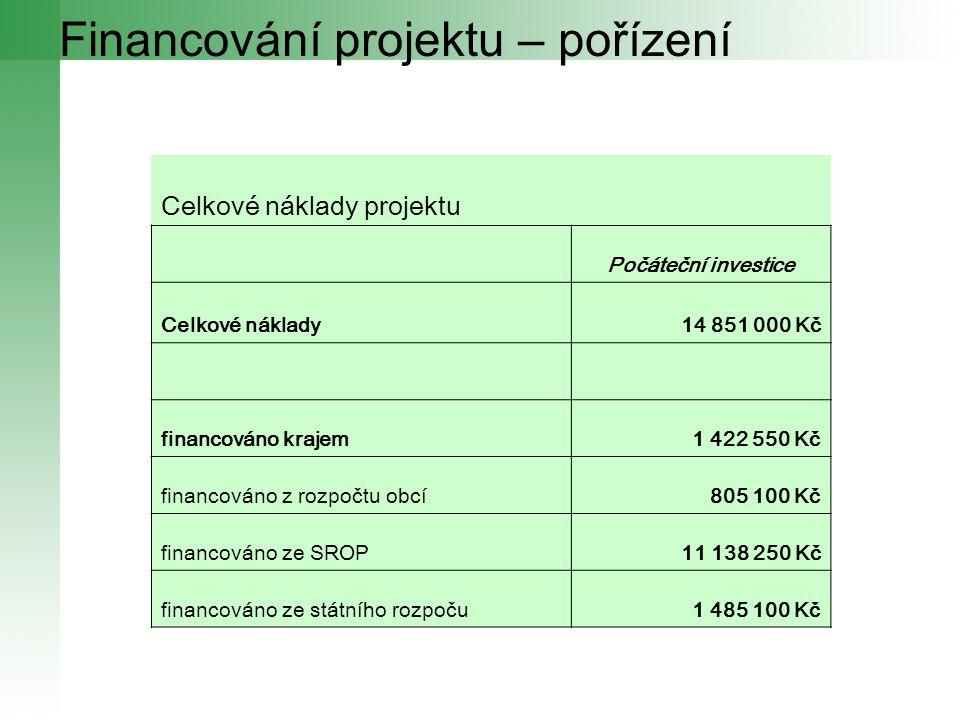 Financování projektu – pořízení Celkové náklady projektu Počáteční investice Celkové náklady14 851 000 Kč financováno krajem1 422 550 Kč financováno z
