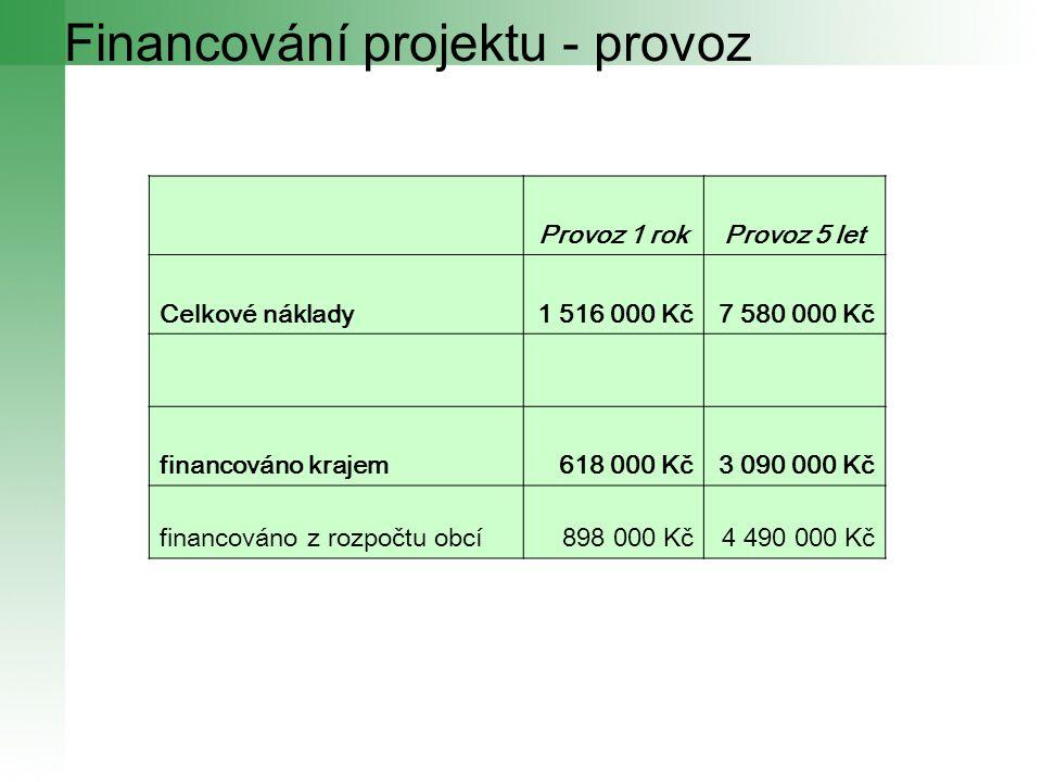 Financování projektu - provoz Provoz 1 rokProvoz 5 let Celkové náklady1 516 000 Kč7 580 000 Kč financováno krajem618 000 Kč3 090 000 Kč financováno z rozpočtu obcí898 000 Kč4 490 000 Kč