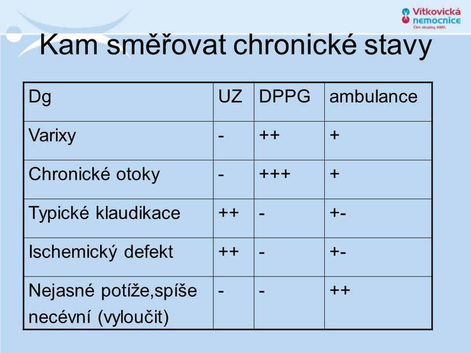 Kam směřovat chronické stavy DgUZDPPGambulance Varixy-+++ Chronické otoky-++++ Typické klaudikace++-+- Ischemický defekt++-+- Nejasné potíže,spíše necévní (vyloučit) --++