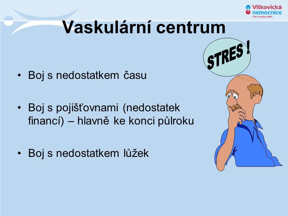 Vaskulární centrum Boj s nedostatkem času Boj s pojišťovnami (nedostatek financí) – hlavně ke konci půlroku Boj s nedostatkem lůžek