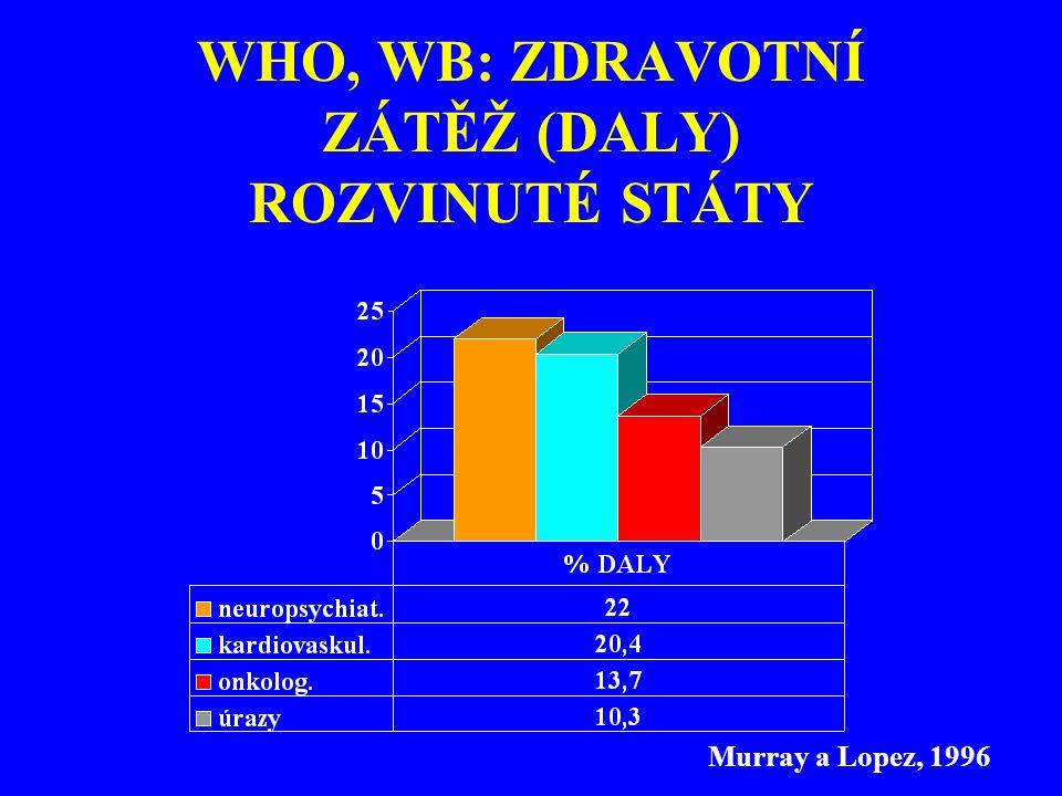 PŘÍČINY DALY (%) vyspělé země 1990 1.ICHS9,9 2.Unipolární deprese6,1 3.Cerebrovaskulární nemoci5,9 4.Dopravní nehody4,4 5.Nadužívání alkoholu4,0 6.Osteoarthritis2,9 7.Nádory trachey, bronchů a plic2,9 8.Demence a další deg.