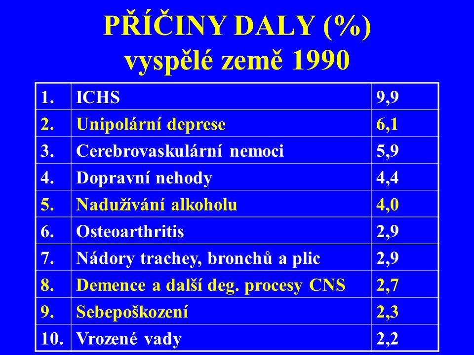 PŘÍČINY DALY (%) vyspělé země 1990 1.ICHS9,9 2.Unipolární deprese6,1 3.Cerebrovaskulární nemoci5,9 4.Dopravní nehody4,4 5.Nadužívání alkoholu4,0 6.Ost