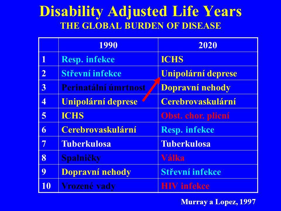 Formulář pro víceosou diagnostiku MKN-10 OSA I: KLINICKÉ DIAGNÓZY Zaznamenejte všechny určené diagnózy a příslušné kódy MKN-10.