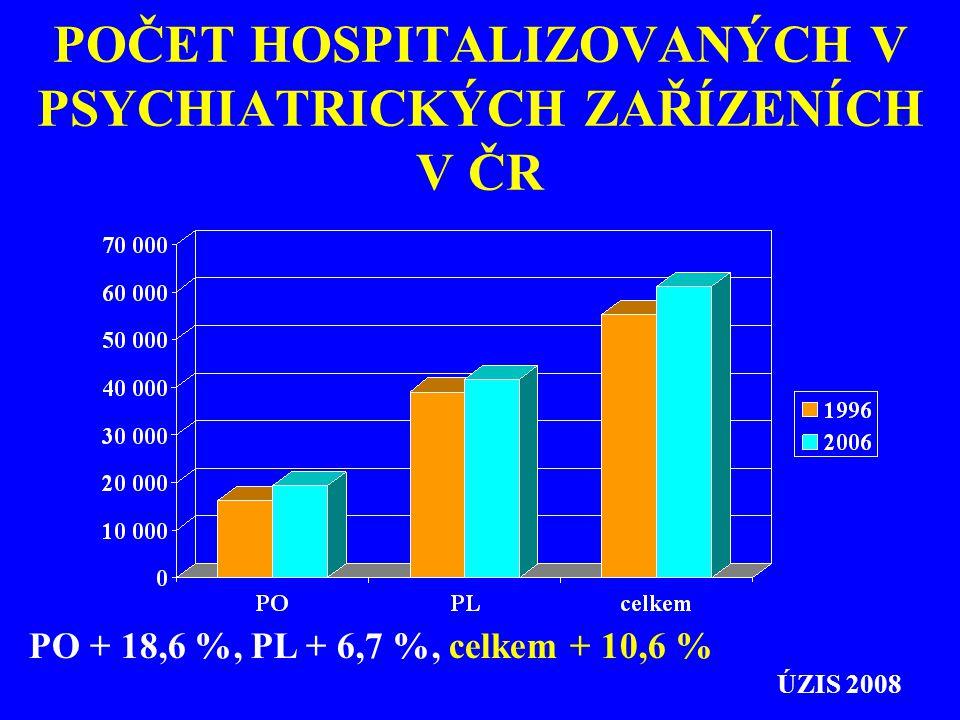 POČET HOSPITALIZOVANÝCH V PSYCHIATRICKÝCH ZAŘÍZENÍCH V ČR PO + 18,6 %, PL + 6,7 %, celkem + 10,6 % ÚZIS 2008