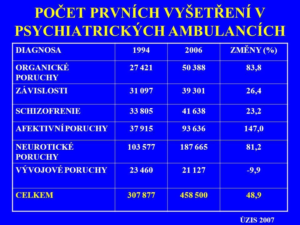 POČET PRVNÍCH VYŠETŘENÍ V PSYCHIATRICKÝCH AMBULANCÍCH DIAGNOSA19942006ZMĚNY (%) ORGANICKÉ PORUCHY 27 42150 38883,8 ZÁVISLOSTI31 09739 30126,4 SCHIZOFR