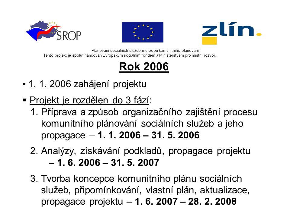 Plánování sociálních služeb metodou komunitního plánování Tento projekt je spolufinancován Evropským sociálním fondem a Ministerstvem pro místní rozvoj.