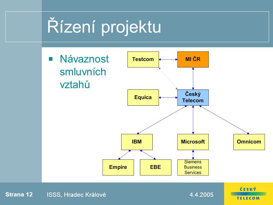 Strana 12 4.4.2005Testovací zápatí Řízení projektu Návaznost smluvních vztahů ISSS, Hradec Králové