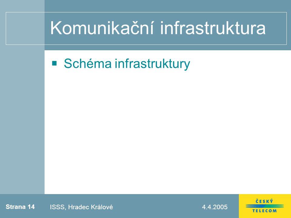 Strana 14 4.4.2005Testovací zápatí Komunikační infrastruktura Schéma infrastruktury ISSS, Hradec Králové