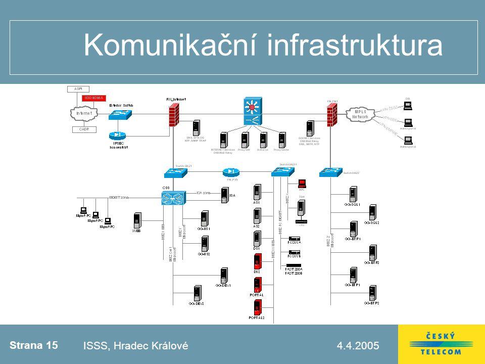 Strana 15 4.4.2005Testovací zápatí Komunikační infrastruktura ISSS, Hradec Králové
