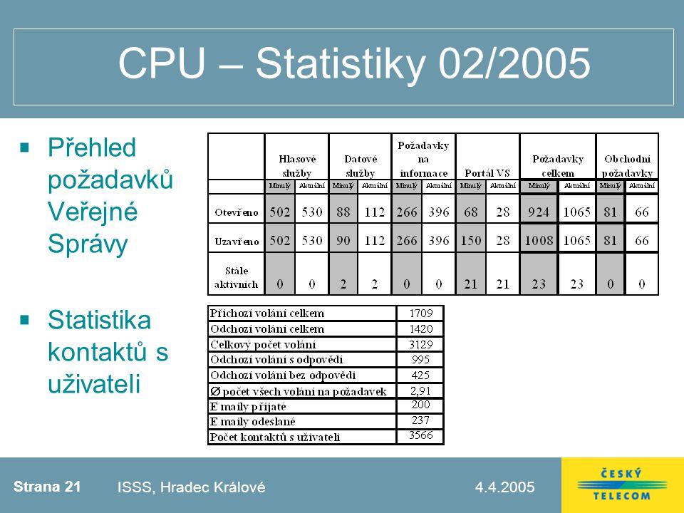 Strana 21 4.4.2005Testovací zápatí CPU – Statistiky 02/2005 Přehled požadavků Veřejné Správy Statistika kontaktů s uživateli ISSS, Hradec Králové