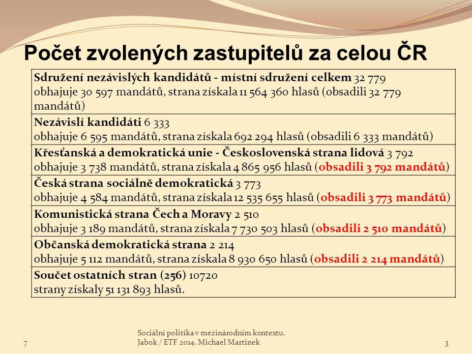 Počet zvolených zastupitelů za celou ČR Sdružení nezávislých kandidátů - místní sdružení celkem 32 779 obhajuje 30 597 mandátů, strana získala 11 564