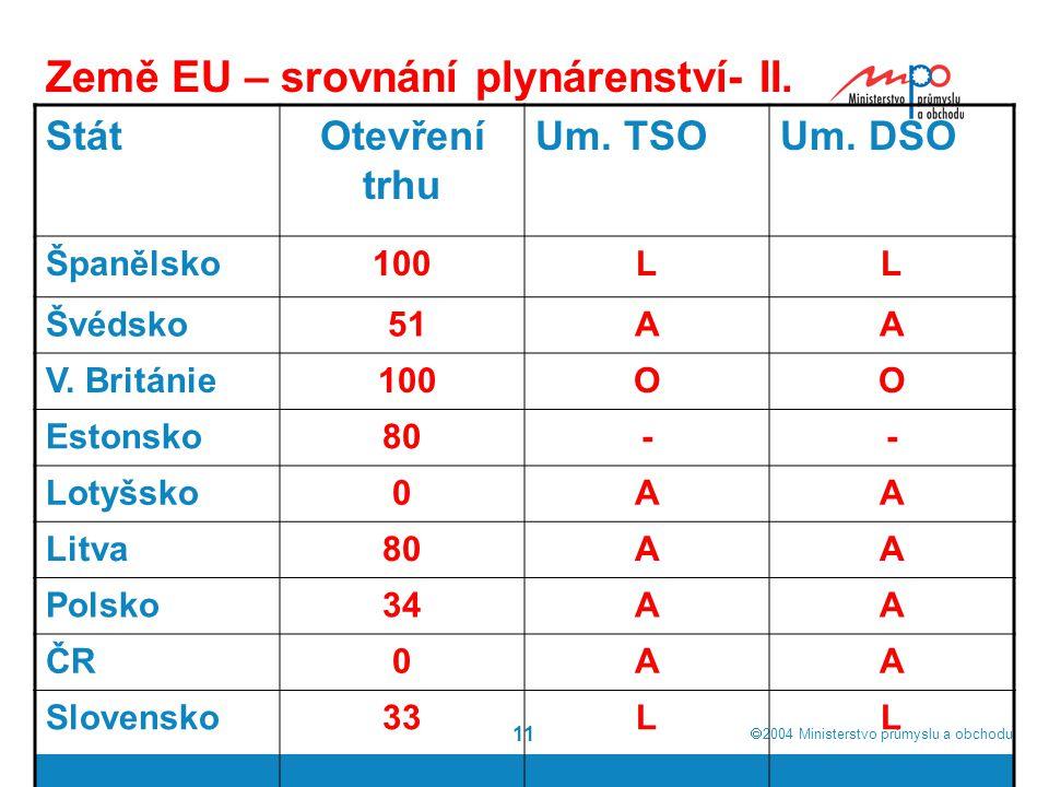  2004  Ministerstvo průmyslu a obchodu 11 Země EU – srovnání plynárenství- II.