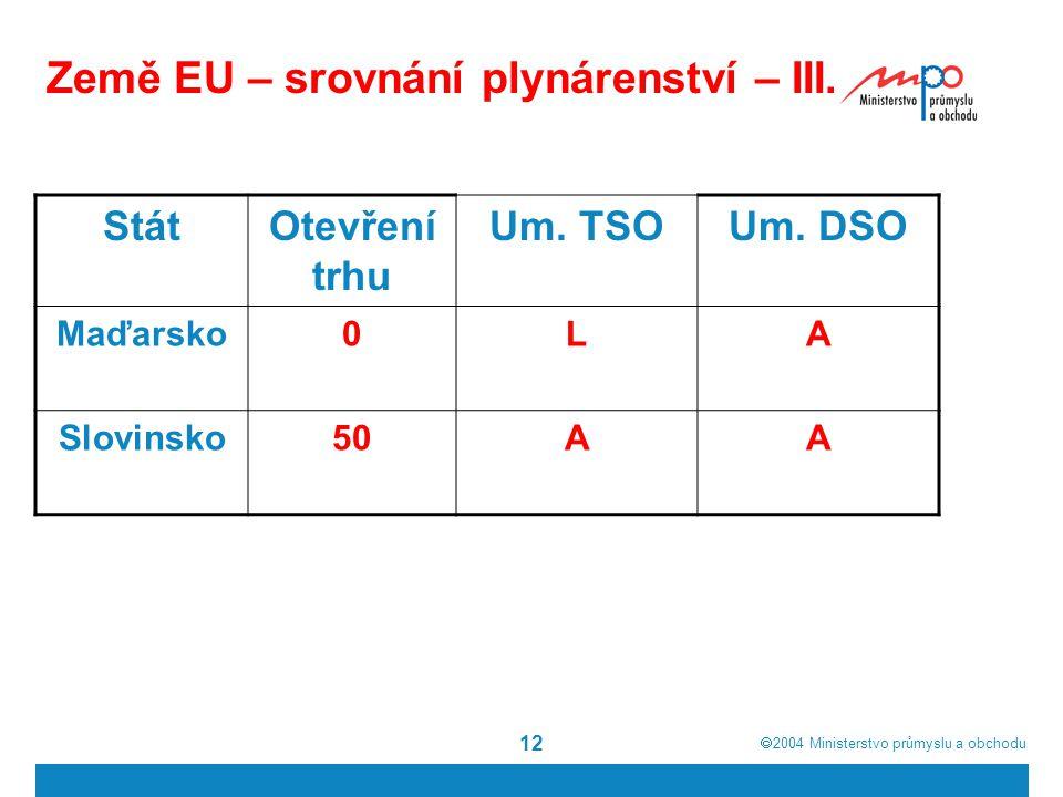  2004  Ministerstvo průmyslu a obchodu 12 Země EU – srovnání plynárenství – III.