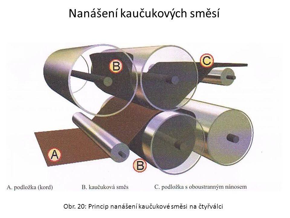 Obr. 20: Princip nanášení kaučukové směsi na čtyřválci Nanášení kaučukových směsí