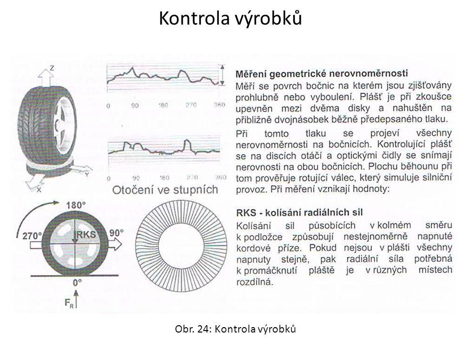 Kontrola výrobků Obr. 24: Kontrola výrobků