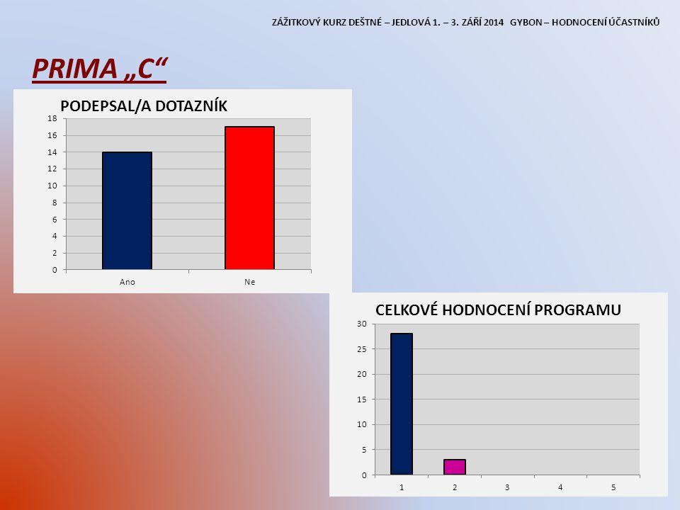 """ZÁŽITKOVÝ KURZ DEŠTNÉ – JEDLOVÁ 1. – 3. ZÁŘÍ 2014 GYBON – HODNOCENÍ ÚČASTNÍKŮ PRIMA """"C"""