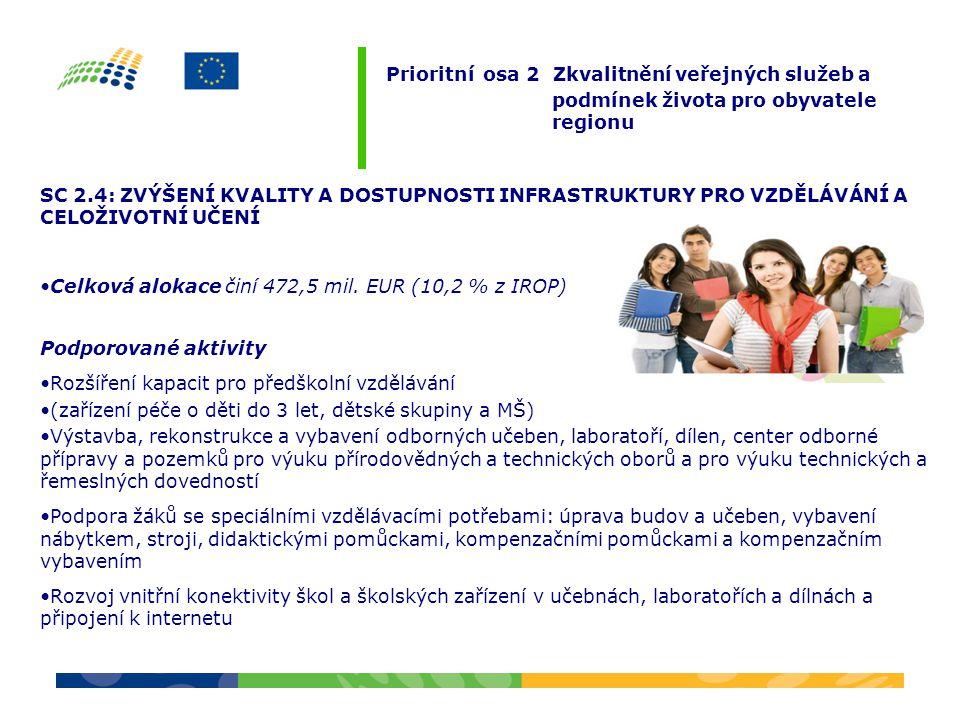 SC 2.4: ZVÝŠENÍ KVALITY A DOSTUPNOSTI INFRASTRUKTURY PRO VZDĚLÁVÁNÍ A CELOŽIVOTNÍ UČENÍ Celková alokace činí 472,5 mil. EUR (10,2 % z IROP) Podporovan