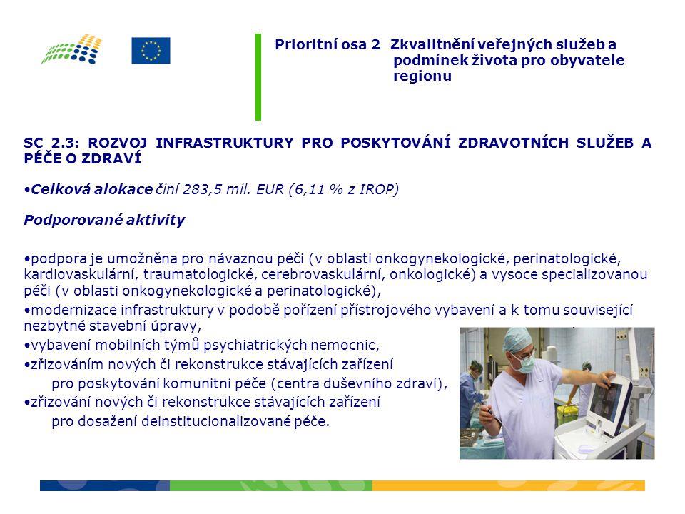 SC 2.3: ROZVOJ INFRASTRUKTURY PRO POSKYTOVÁNÍ ZDRAVOTNÍCH SLUŽEB A PÉČE O ZDRAVÍ Celková alokace činí 283,5 mil. EUR (6,11 % z IROP) Podporované aktiv