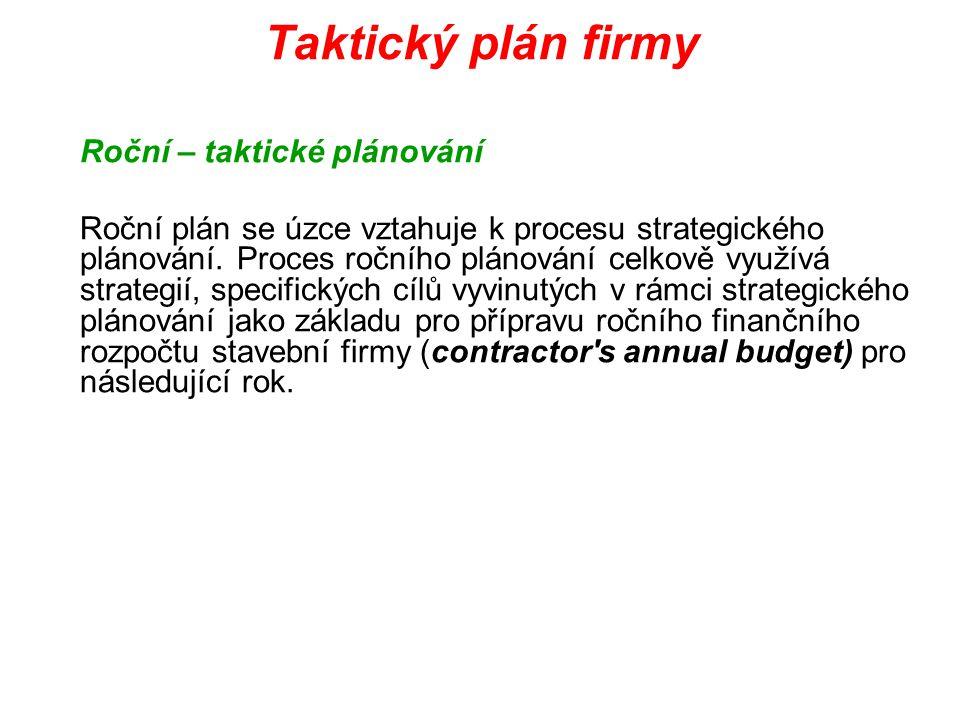 Taktický plán firmy Roční – taktické plánování Roční plán se úzce vztahuje k procesu strategického plánování. Proces ročního plánování celkově využívá