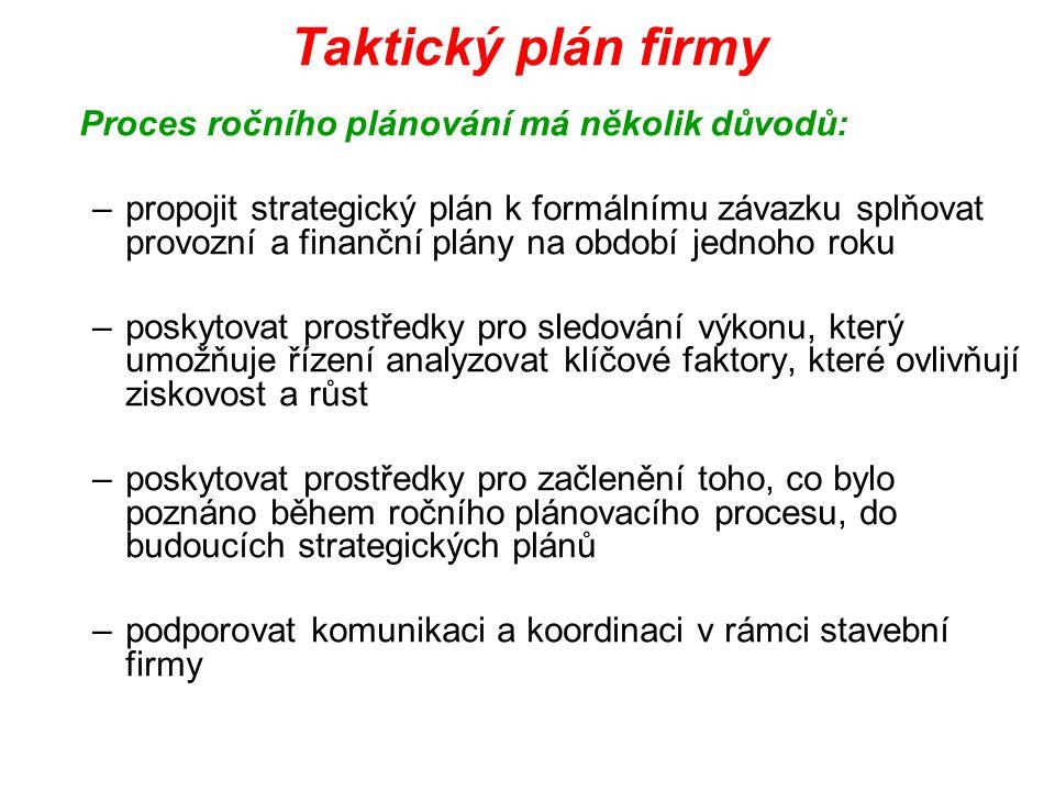 Taktický plán firmy Proces ročního plánování má několik důvodů: –propojit strategický plán k formálnímu závazku splňovat provozní a finanční plány na
