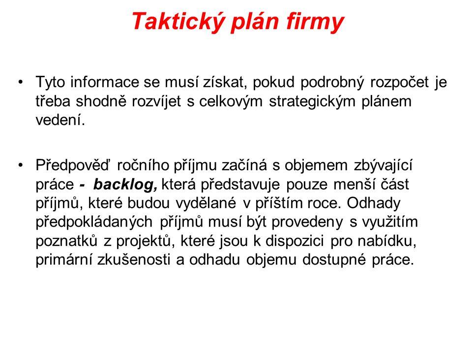Taktický plán firmy Tyto informace se musí získat, pokud podrobný rozpočet je třeba shodně rozvíjet s celkovým strategickým plánem vedení. Předpověď r