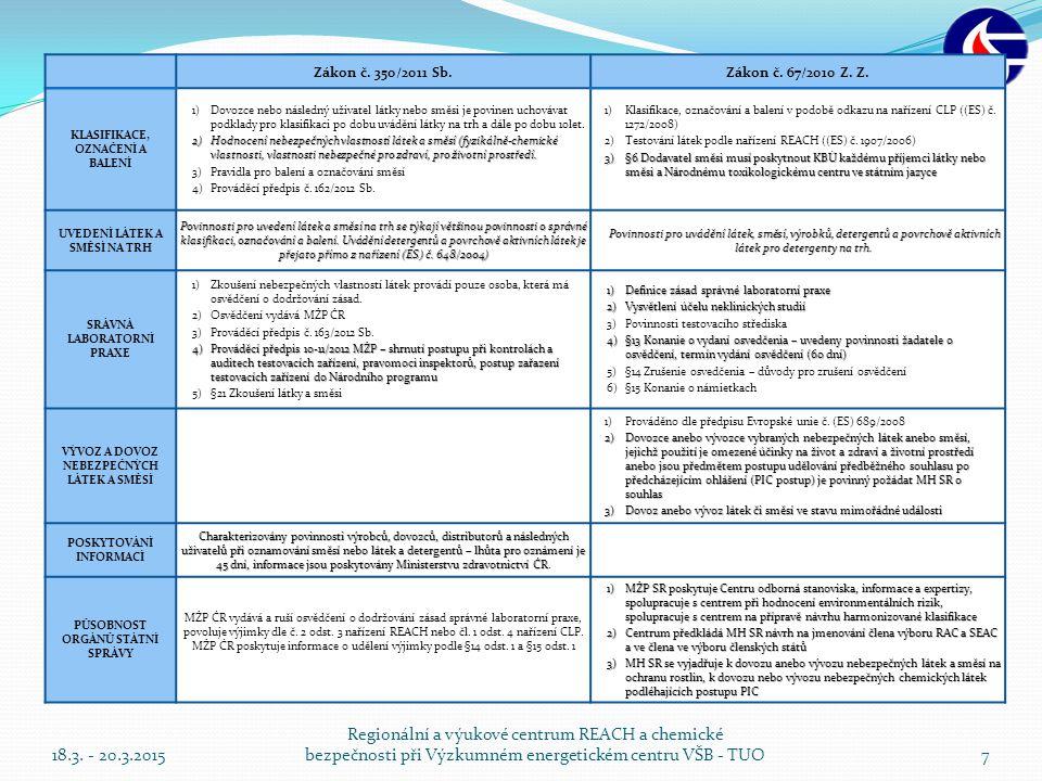 Porovnání chemických zákonů ČR a SR 18.3. - 20.3.2015 Regionální a výukové centrum REACH a chemické bezpečnosti při Výzkumném energetickém centru VŠB