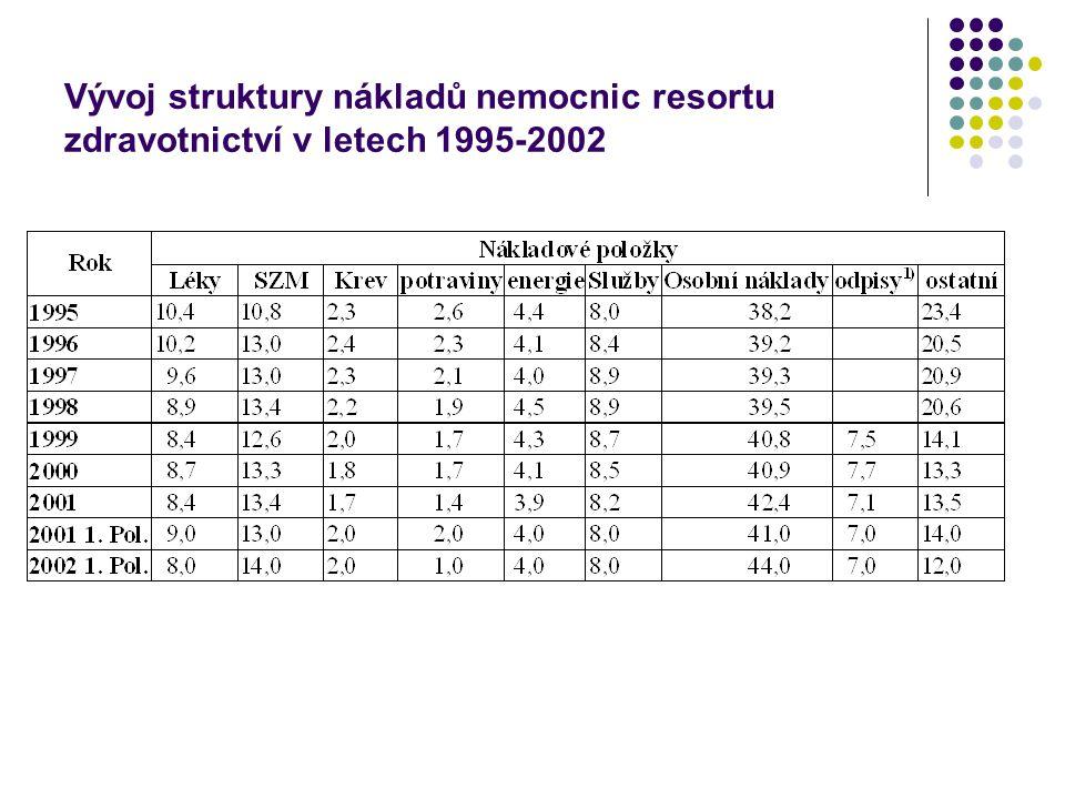 Vývoj struktury nákladů nemocnic resortu zdravotnictví v letech 1995-2002