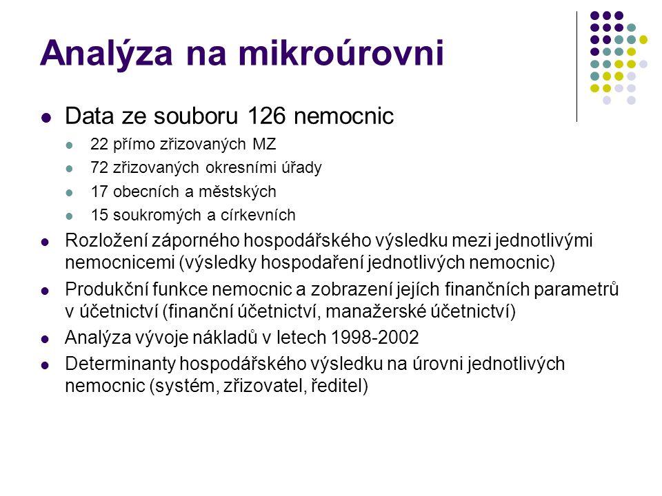 Analýza na mikroúrovni Data ze souboru 126 nemocnic 22 přímo zřizovaných MZ 72 zřizovaných okresními úřady 17 obecních a městských 15 soukromých a církevních Rozložení záporného hospodářského výsledku mezi jednotlivými nemocnicemi (výsledky hospodaření jednotlivých nemocnic) Produkční funkce nemocnic a zobrazení jejích finančních parametrů v účetnictví (finanční účetnictví, manažerské účetnictví) Analýza vývoje nákladů v letech 1998-2002 Determinanty hospodářského výsledku na úrovni jednotlivých nemocnic (systém, zřizovatel, ředitel)