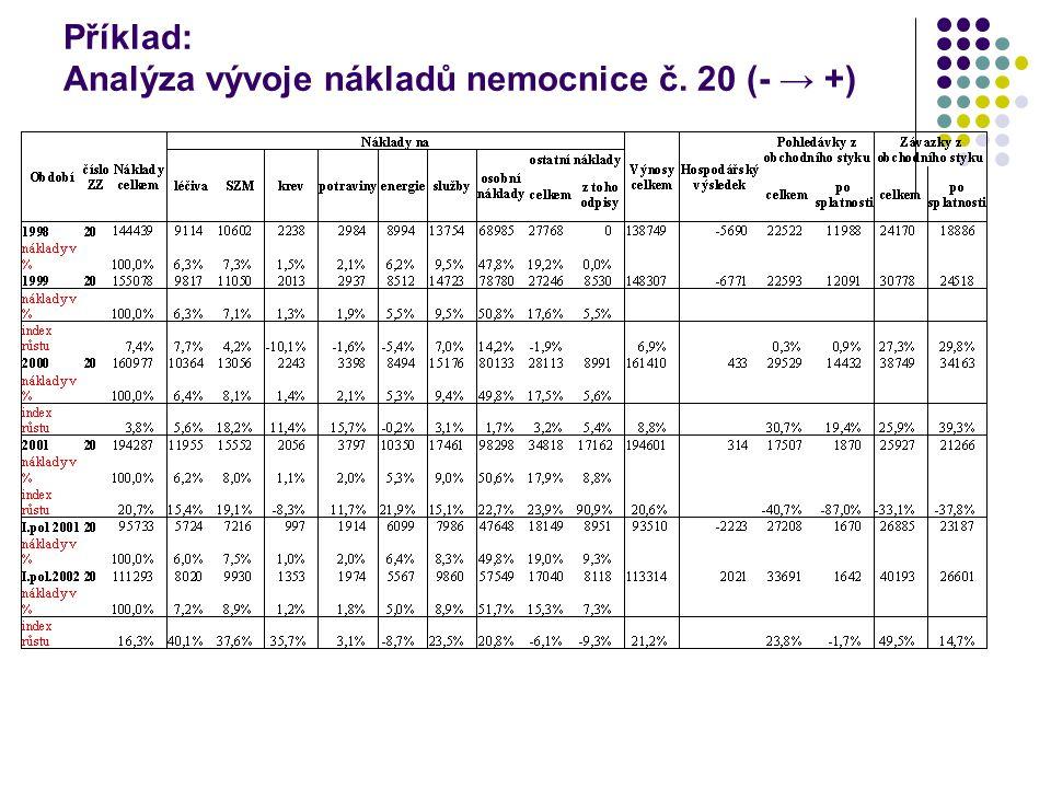 Příklad: Analýza vývoje nákladů nemocnice č. 20 (- → +)