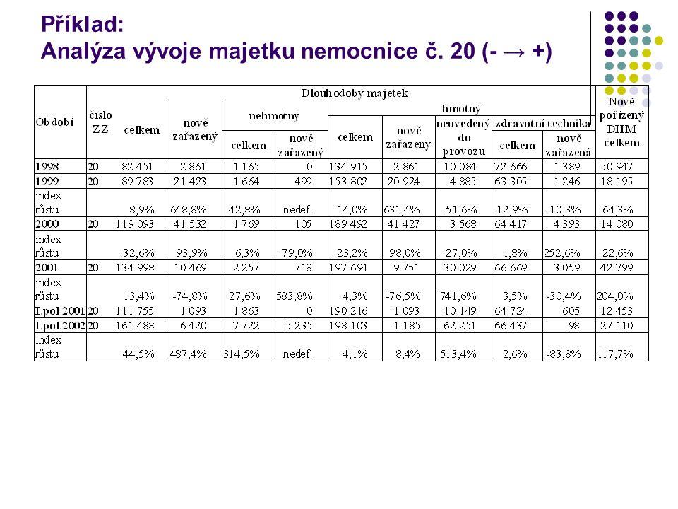 Příklad: Analýza vývoje majetku nemocnice č. 20 (- → +)