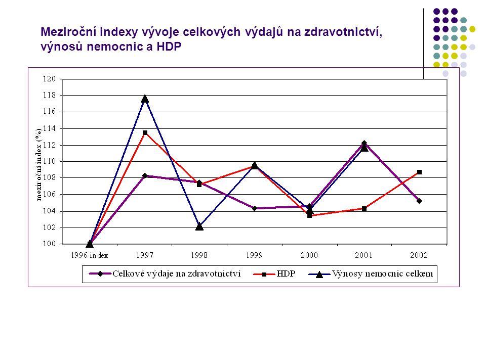 Meziroční indexy vývoje celkových výdajů na zdravotnictví, výnosů nemocnic a HDP