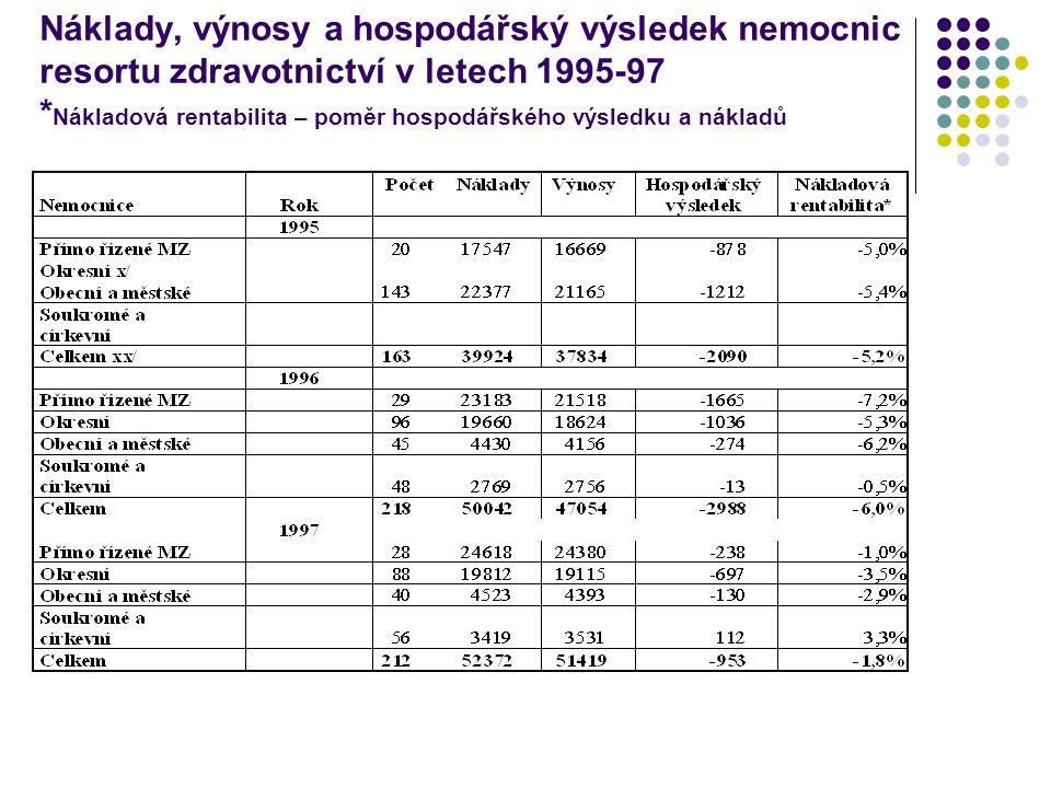 Náklady, výnosy a hospodářský výsledek nemocnic resortu zdravotnictví v letech 1998-2000