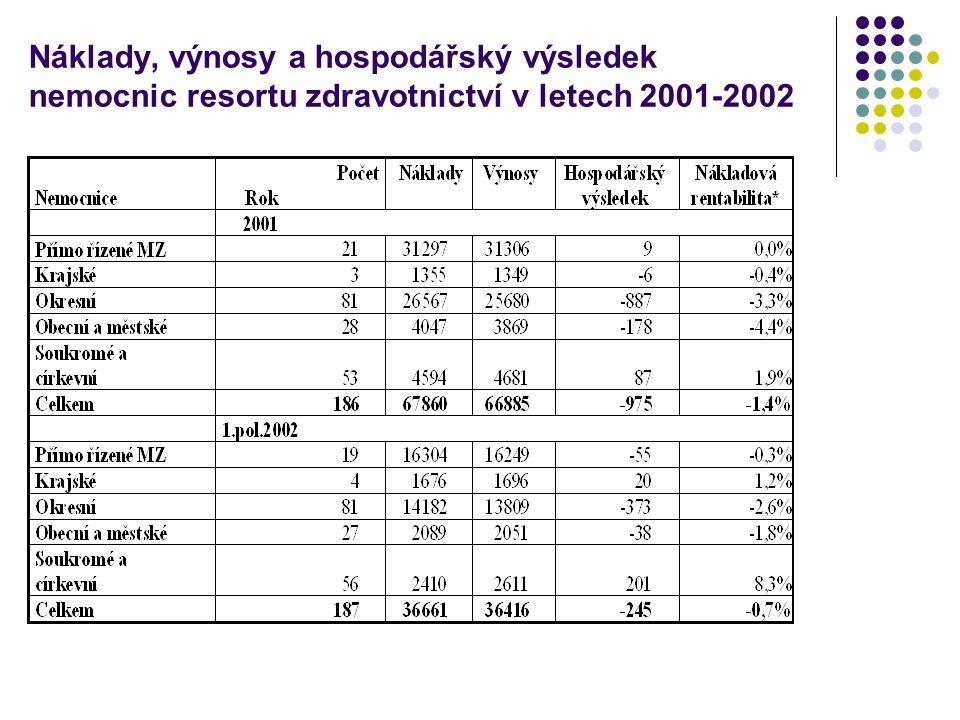 Náklady, výnosy a hospodářský výsledek nemocnic resortu zdravotnictví v letech 2001-2002
