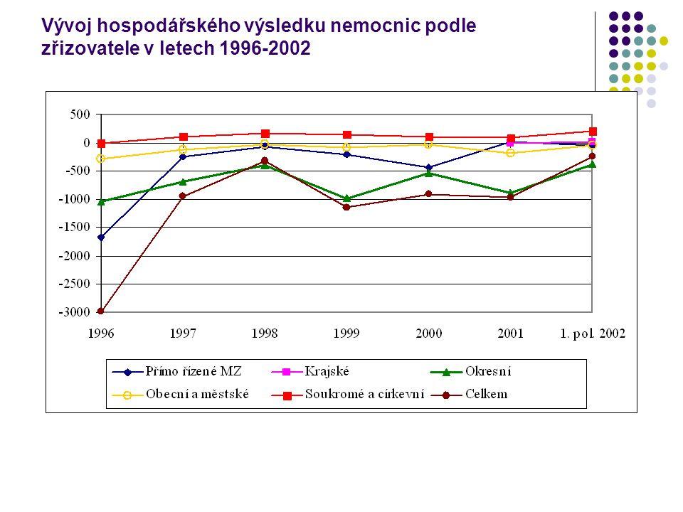 Vývoj HV, závazků, pohledávek po lhůtě splatnosti u okresních nemocnic v letech 1996-2002