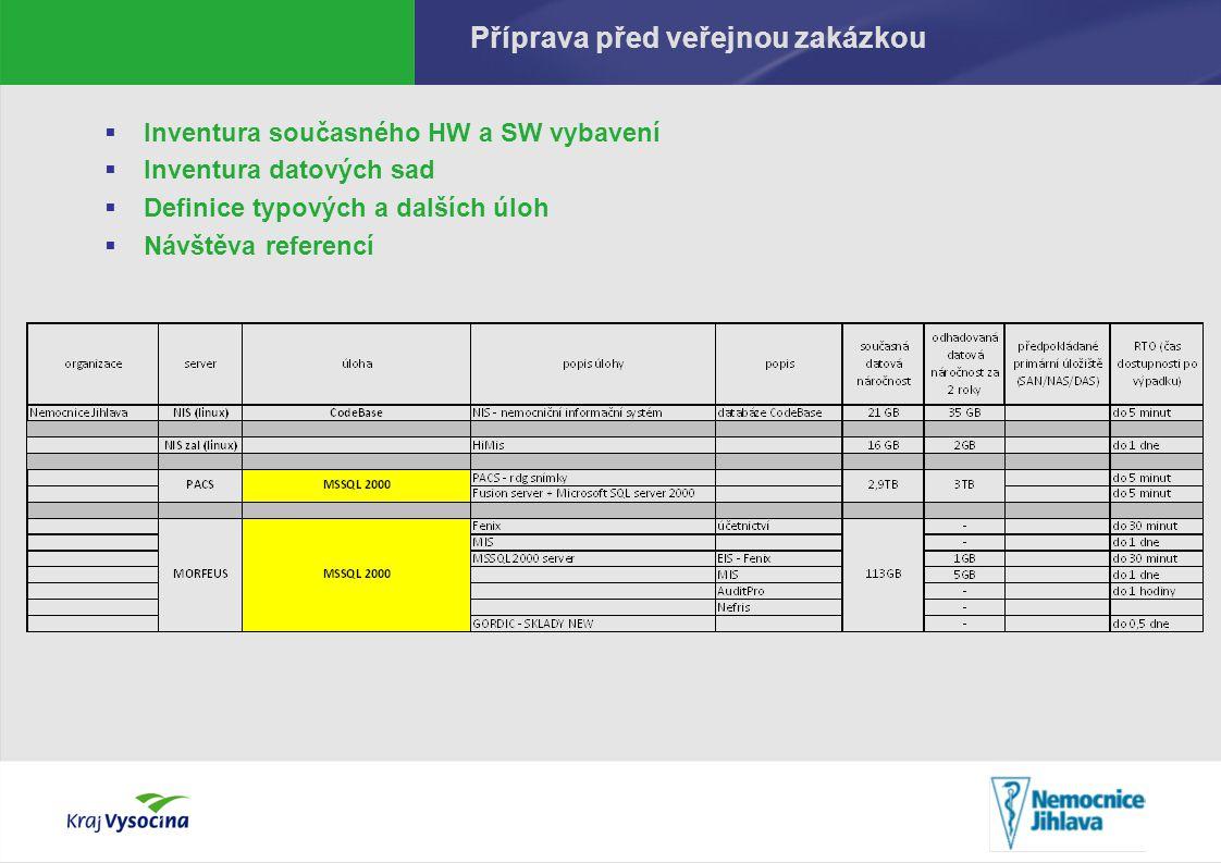 PREZENTUJÍCÍ Výzva a vyhodnocení VZ  Hodnotící kritéria Cena – 40% Funkcionalita řešení vůči požadavkům zadavatele (viz.