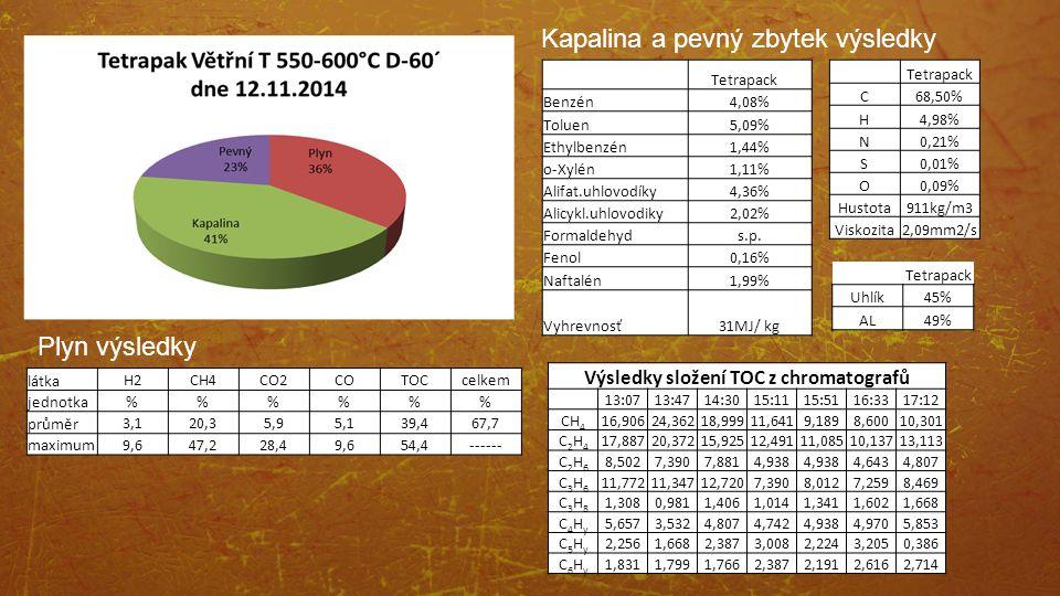 Tetrapack Benzén4,08% Toluen5,09% Ethylbenzén1,44% o-Xylén1,11% Alifat.uhlovodíky4,36% Alicykl.uhlovodiky2,02% Formaldehyds.p. Fenol0,16% Naftalén1,99