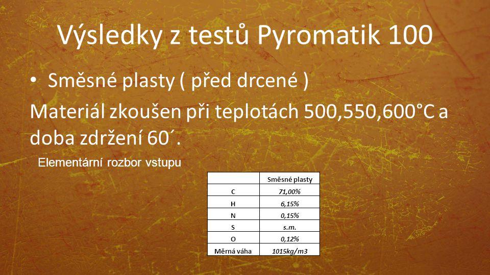 Výsledky z testů Pyromatik 100 Směsné plasty ( před drcené ) Materiál zkoušen při teplotách 500,550,600°C a doba zdržení 60´. Elementární rozbor vstup