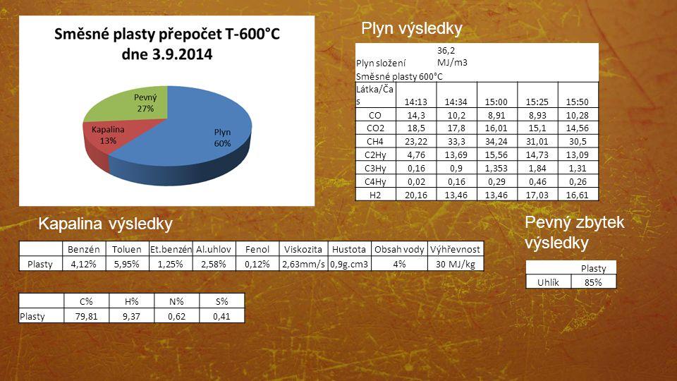 Kapalina výsledky Plyn výsledky Pevný zbytek výsledky Plyn složení 36,2 MJ/m3 Směsné plasty 600°C Látka/Ča s14:1314:3415:0015:2515:50 CO14,310,28,918,