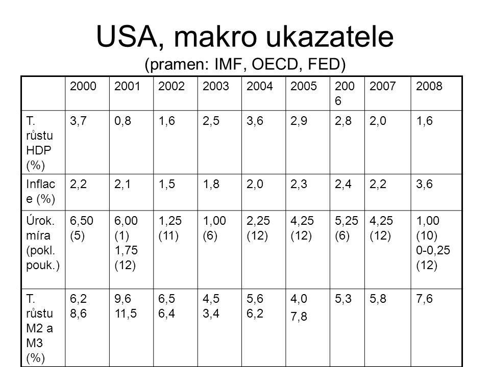 USA, makro ukazatele (pramen: IMF, OECD, FED) 200020012002200320042005200 6 20072008 T. růstu HDP (%) 3,70,81,62,53,62,92,82,01,6 Inflac e (%) 2,22,11