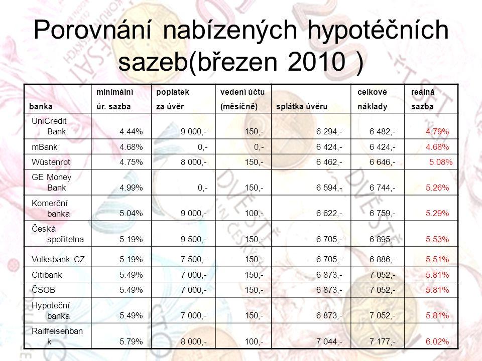 Porovnání nabízených hypotéčních sazeb(březen 2010 ) banka minimálnípoplatekvedení účtu splátka úvěru celkové reálná úr.
